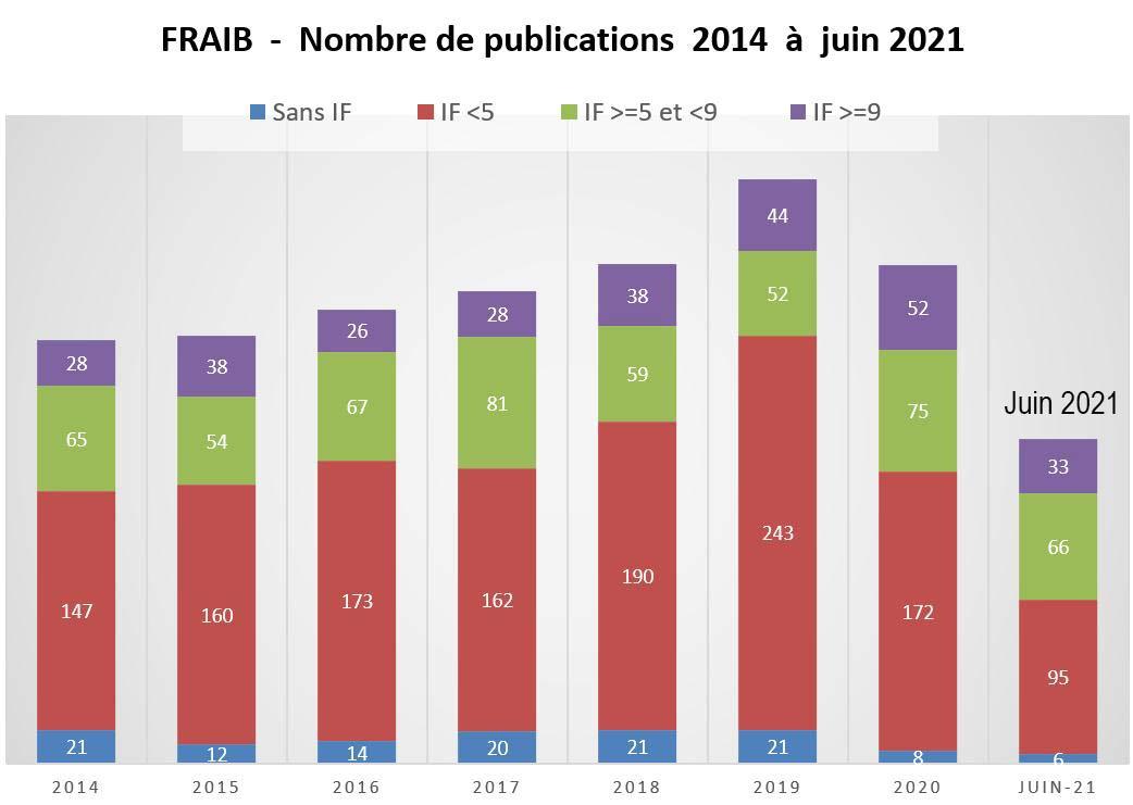 Publications 2014 / Juin 2021